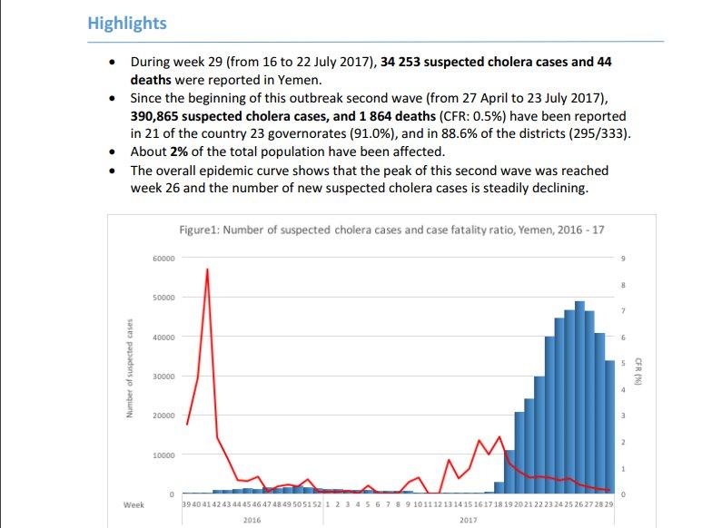 نمودار وبا در یمن